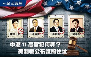 中港11高官犯何罪?美制裁公布护照住址。(大纪元制图)