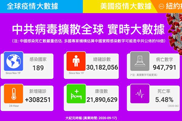 【最新疫情9·17】全球染疫人数突破3千万