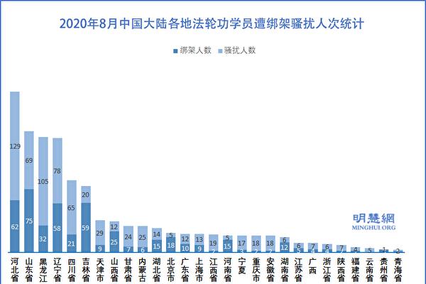 8月份 至少1184名法轮功学员遭绑架骚扰