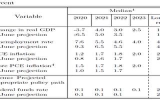 经济复苏优于预期 前景仍不明朗