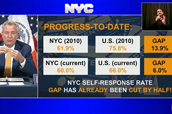 人口普查剩9天 纽约市普查率落后全美平均