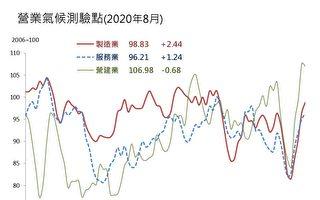 台經院:8月景氣再加溫!製造業測驗點至2年新高