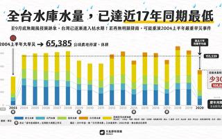 沒颱風導致缺水 台水庫水量17年新低