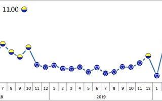 電子業旺季 8月製造業景氣燈號脫離連5藍