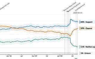 民眾對BLM支持度下降