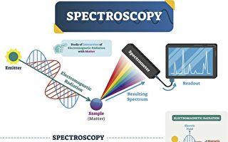 分子光譜新技術速度提升百倍