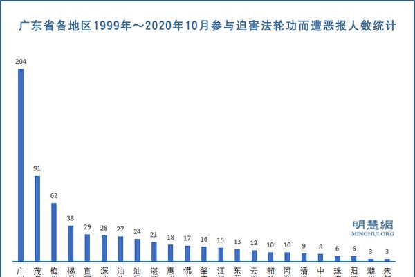 迫害法轮功 广东670人遭厄运 公安系统居多(1)