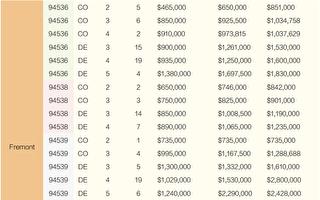 2020旧金山湾区房价 9月份销售一览(下)