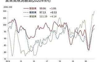 台九月景气调查 三大产业同步走高