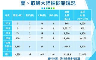 台修法重罚中国越域抽砂 苏揆:船拍卖 人法办