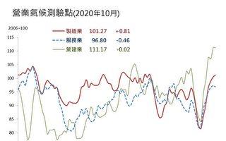 台經院10月景氣預測 服務業終止連6升