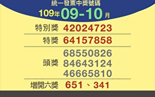 你中獎了嗎?109年9-10月統一發票兌獎資訊