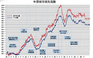 【楼市动向】施政报告已放弃短中期供应