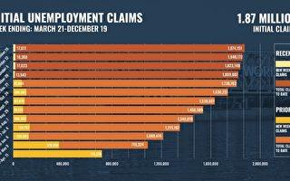 因瘟疫申请失业超190万人 每周额外300元可望很快入账