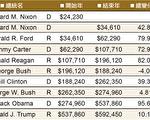 兩黨執政,誰主美國房地產的市場浮沉?