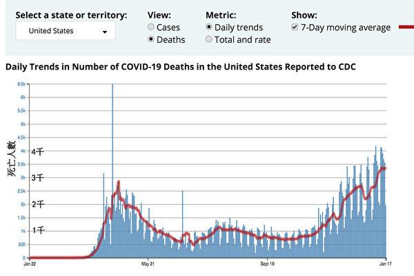 1月20日 美國檢測首例新冠病例一週年