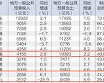 中国哪些省份年度财政赤字逾5000亿?