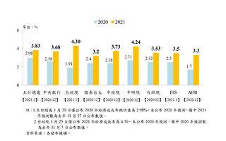 国发会:台湾今年经济成长率有望超4%