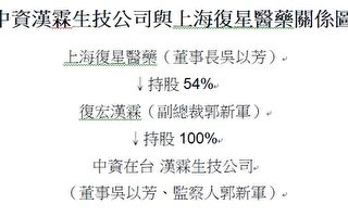 阻台获得疫苗 民团要求上海复星在台孙公司撤资