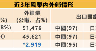 中国暂停台湾凤梨输入 陈吉仲:不符国际规范