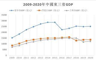 中共两会会期压缩 去年消失的GDP将复出?