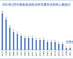 中國新年期間 至少121名法輪功學員遭枉判