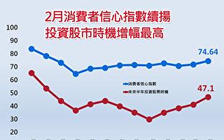 買股信心創10月新高 2月CCI上升至74.64點