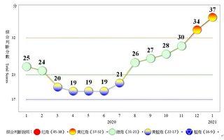 台經濟增溫 1月燈號續呈「趨熱」黃紅燈