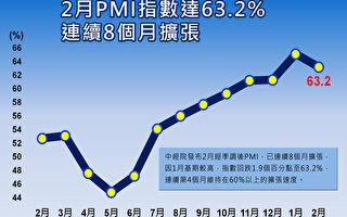 """2月PMI回跌至63.2%  厂商采""""策略性出货"""""""