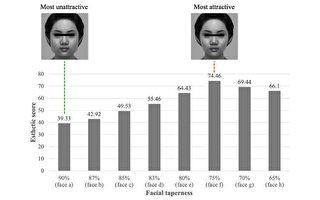 完美「瓜子臉」比例出爐 兩側顴骨比接近75%