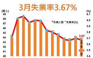 台3月季調降後失業率3.72%