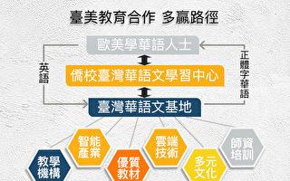 """与世界沟通台湾特色的华语文教育""""通路""""是关键"""