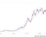 加密貨幣風光不再?投資人換口味