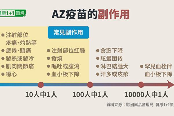 接种AZ疫苗后的常见副作用和罕见血栓伴随血小板下降副作用。(健康1+1/大纪元)