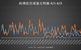 學者分析:台旅遊業 半年內見曙光
