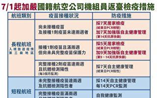 """国籍机组员检疫措施调整 台自7月起未打疫苗者""""7+7"""""""