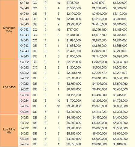 2021舊金山灣區房價 5月份銷售一覽(上)
