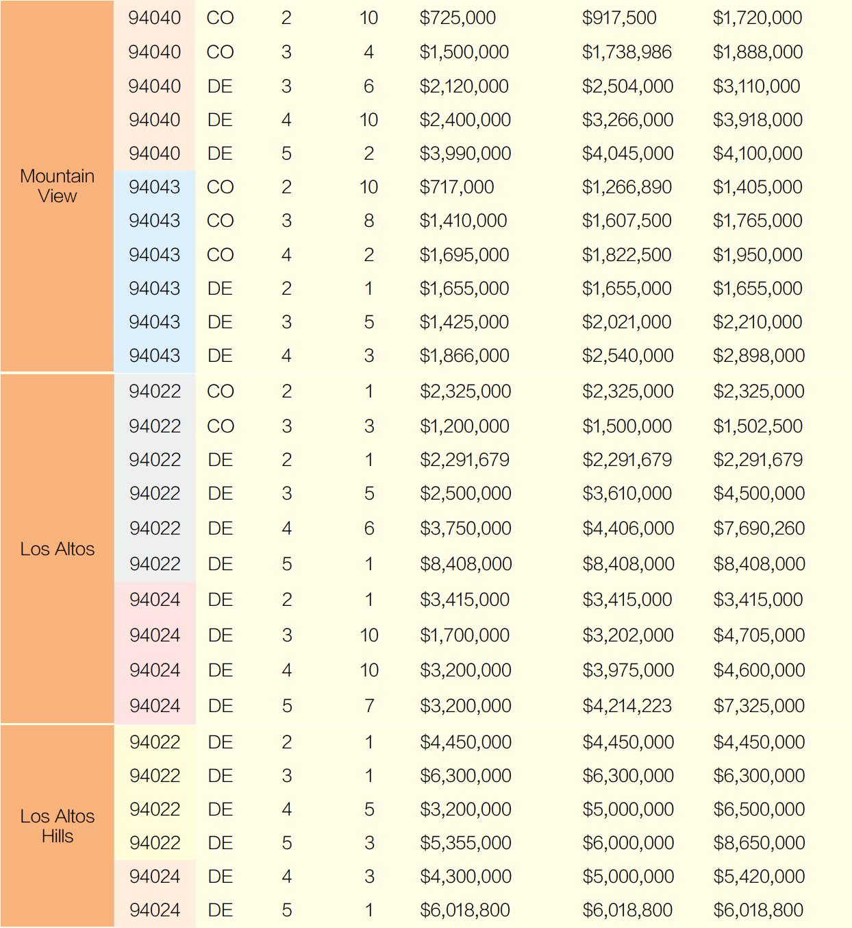 2021旧金山湾区房价 5月份销售一览(上)