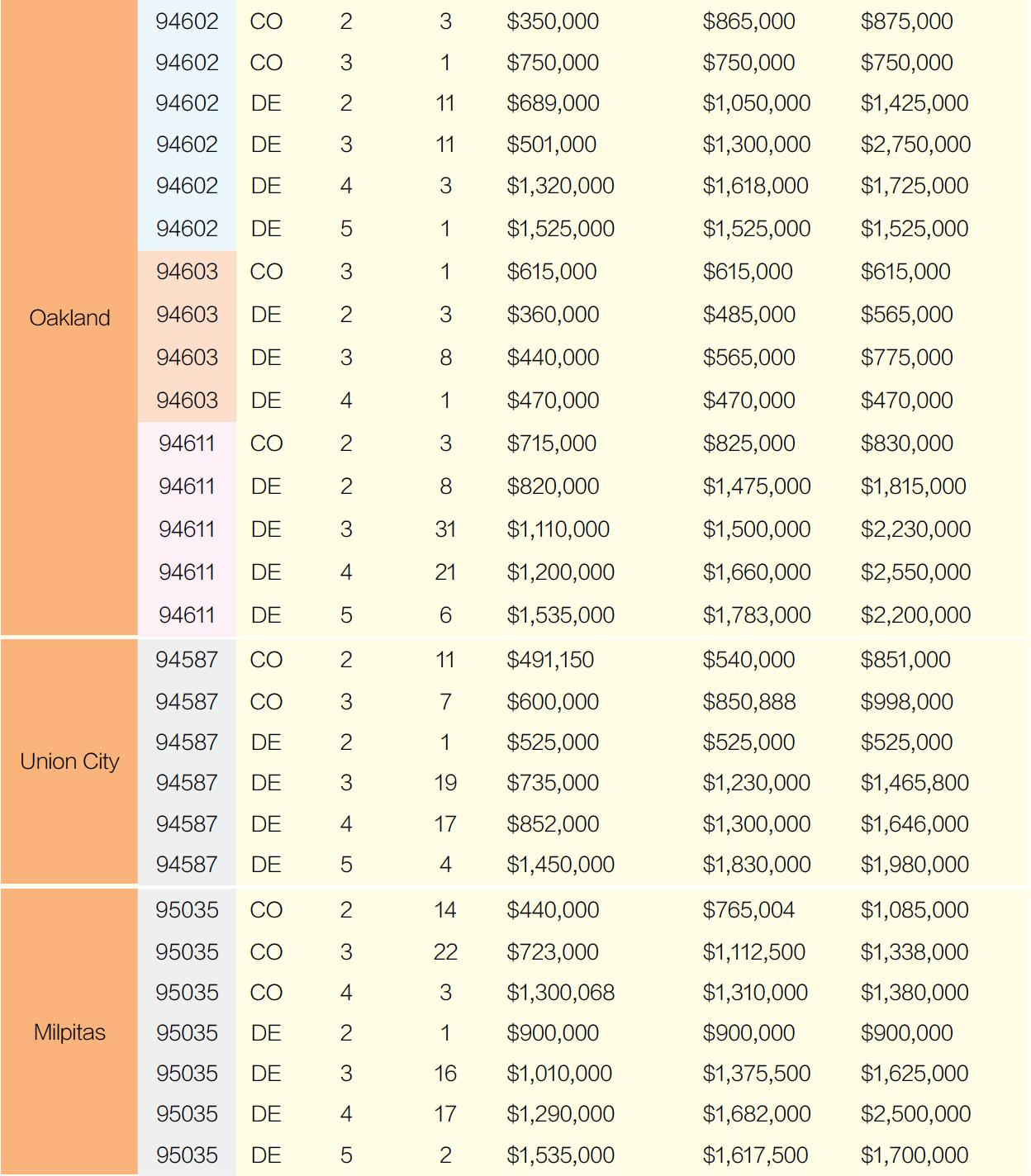 2021旧金山湾区房价 5月份销售一览(下)
