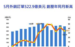台5月外销达1.4兆 年增34.5%续创新高