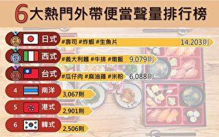 呷便當「偽出國」 日式料理超夯
