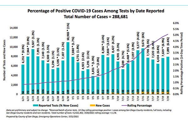 圣地亚哥县COVID-19病例升 半年来最高