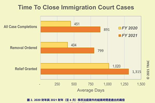 6月份移民法庭案件激增 等待時間延一倍