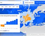 美国房价涨跌 远距工作带来转变