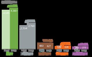台灣產業動能增強 能源消費年增5.7%