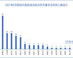 8月統計 至少91名法輪功學員被非法判刑