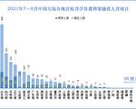 7至8月 近3千名法輪功學員遭綁架騷擾