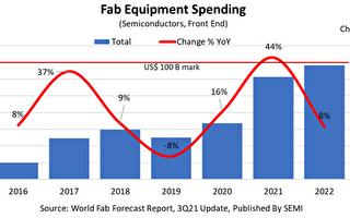 全球晶圆厂设备支出估连3年新高 SEMI:半导体业史上罕见