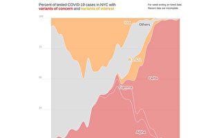 过去四周 Delta变种病毒占比逼近百分之百