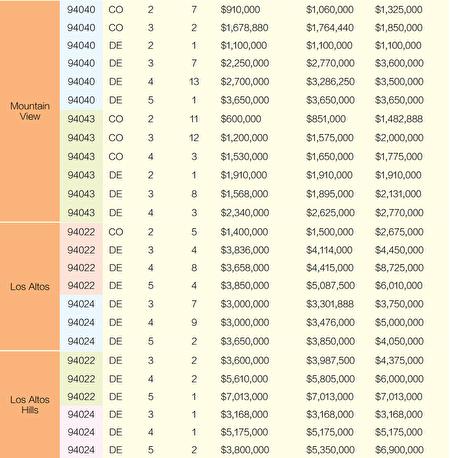 2021舊金山灣區房價 8月份銷售一覽(上)